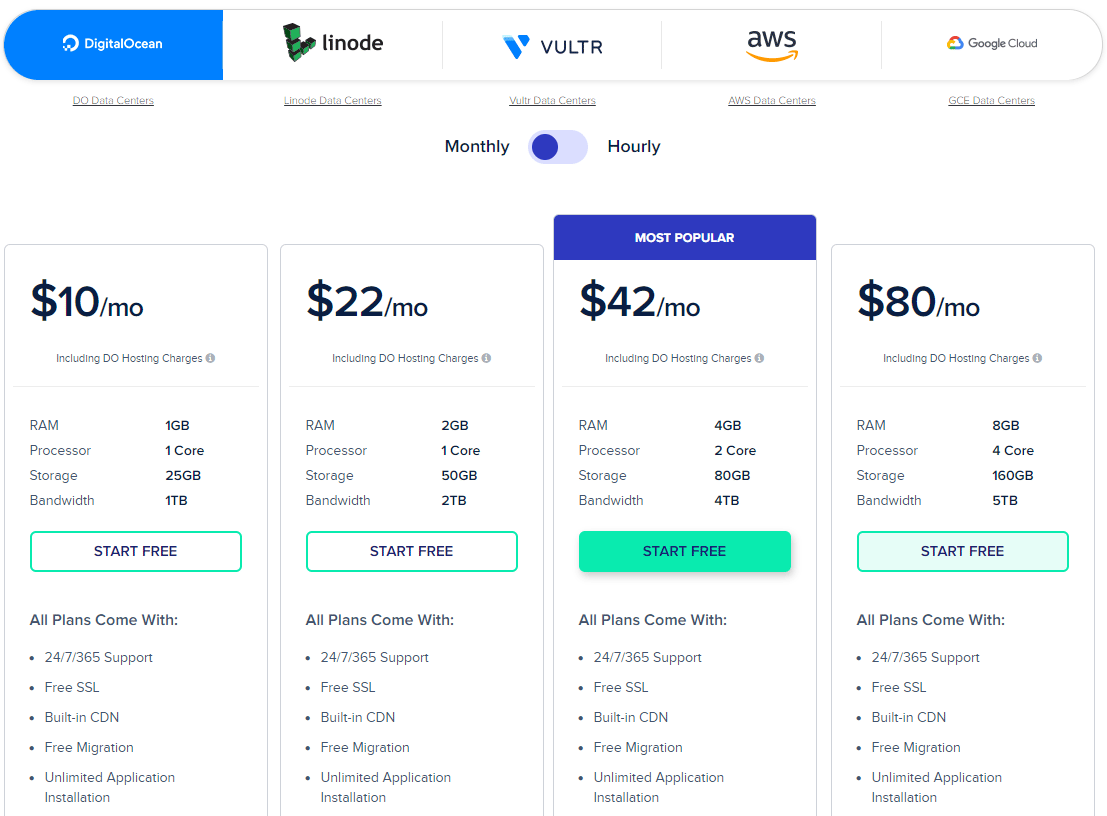 Cloudways Review Pricing